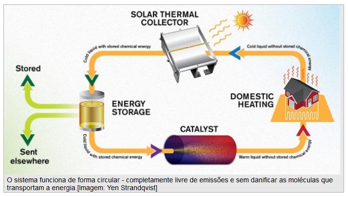 Imagem do sistema de armazenamento de energia