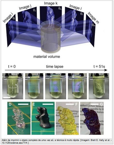 imagem do funcionamento da impressão 3D