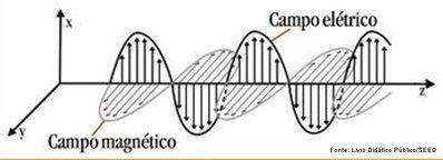 É o conjunto de dois campos fisicamente ligados: o campo elétrico e o campo magnético. O campo eletromagnético é fundamental na proteção da vida, pois, sem ele ficaríamos expostos às radiações mutagênicas.  <br /><br />  Palavras-chave: Eletromagnetismo, campo, magnético, elétrico, radiações, mutagênicas,