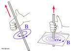 O sentido do campo magnético é dado pela regra da mão direita: o polegar, apontando no sentido da corrente elétrica i , e os outros dedos apontando para o sentido do campo magnético. <br/> Palavras-chave: Campo magnético. Eletromagnetismo. Ímá.