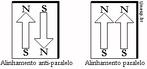 Representação de dipolos magnéticos de mesma intensidade, com alinhamento antiparalelo e paralelo. <br/> Palavras-chave: Elétrons. Ímã. Magnetismo. Spin.
