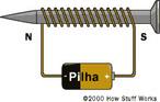 Dispostivo usado em aparelhos como campainhas e telefones. É constituído por uma peça de ferro em torno da qual é enrolado um fio condutor que forma uma bobina. O fio ao ser percorrido por uma corrente elétrica faz com que os ímãs elementares do ferro se orientem causando sua imantação.<br /> Palavras-chave: Eletroímã. Força magnética. Ímã. Magnetismo.