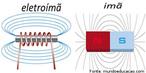 O eletroímã é um dispositivo formado por um núcleo de ferro envolto por um solenoide (bobina). Quando uma corrente elétrica passa pelas espiras da bobina, cria-se um campo magnético, o qual faz com que os imãs elementares do núcleo de ferro se orientem, ficando assim imantado e, consequentemente, com a propriedade de atrair outros materiais ferromagnéticos. <br /> Palavras-chave: Corrente elétrica. Eletromagnetismo. Força magnética. Ímã. Magnetismo.