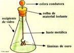 Instrumento utilizado para verificar a existência de carga elétrica em um determinado corpo. <br /><br />  Palavras-chave: Eletricidade, carga, atrito, pŕotons, elétrons, condutores, corrente, nêutrons, átomo.