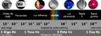 O espectro eletromagnético fornece a classificação de ondas eletromagnéticas de acordo com sua freqüência. Em ordem crescente, as ondas eletromagnéticas variam de ondas de rádio, microondas, infravermelho, luz visível, ultravioleta, raios X e raios gama. <br /><br />  Palavras-chave: Eletromagnetismo, espectro eletromagnético, eletricidade, ondas, luz, frequência, micro-ondas, infravermelho, visível, ultravioleta, raios x, raios gama.
