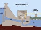 É um complexo arquitetônico, um conjunto de obras e de equipamentos, que tem por finalidade produzir energia elétrica através do aproveitamento do potencial hidráulico existente em um rio. <br /><br />  Palavras-chave: Eletromagnetismo, usina, energia elétrica, eletricidade, hidrelétrica, água, rio, gerador, turbina, potência.