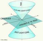 """A linha de universo é uma linha descrita (trajetória) no espaço-tempo (quatro dimensões) por uma partícula. Para um dado evento, a linha de universo entre dois pontos estará dentro do chamado """"cone de luz"""". A ideia da linha de universo foi introduzida na Física por Albert Einstein. <br /><br />  Palavras-chave:  Trajetória, mecânica, física, espaço, tempo, universo, partícula."""